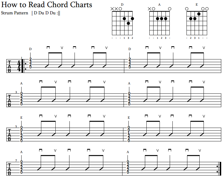 How To Read Chord Charts ⋆ Jamorama Delectable How To Read Strumming Patterns